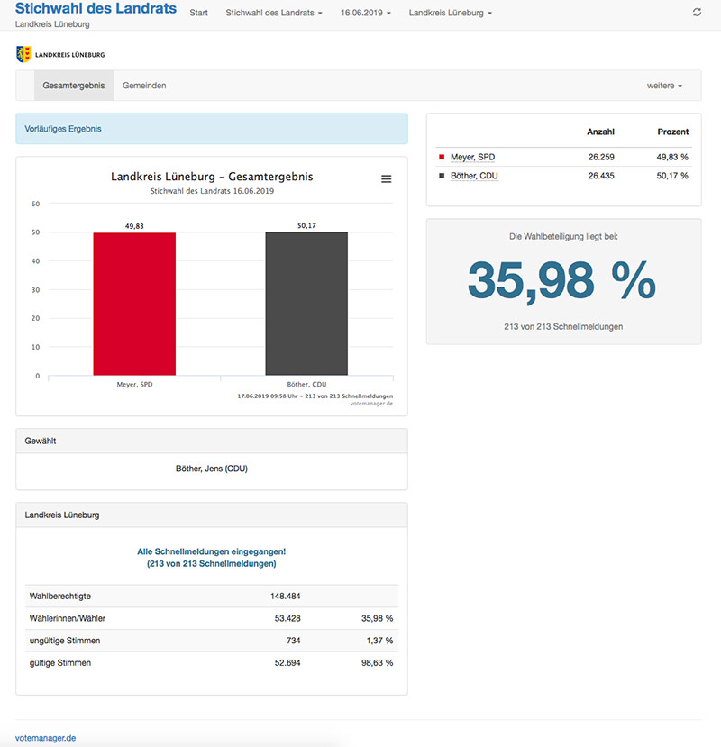 Stichwahl, Landrat, Landratswahl, Landkreis Lüneburg, Hansestadt Lüneburg, SPD, Norbert Meyer, wählen, 2019